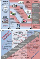 The European nanotechnology roadmap for graphene 2