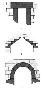 Three Methods Of Spanning A Passageway A Post And Lintel B Corbelled Arch Arch Arch Corbels Garden Drawing