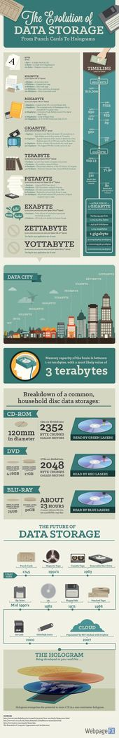 Infographic: Evolution of data storage from punch cards to holograms – CoffeeBreak Design Blog
