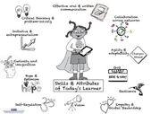 Growth Mindset & Feedback Cats: Infografik: Fähigkeiten und Attribute von heute & # 39; …