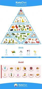 Cómo comenzar una dieta Keto para bajar de peso: felicidad extática #HealthyEatingDietP …   – Healthy Eating Diet Plan For Weight Loss