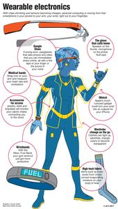 Wave of wearable tech products