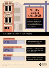 Building Guest Houses In Los Angeles To Help Ease Housing Shortage Mres Multi Real Estate Services Real Estate Infographic Real Estate Real Estate One