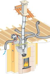 The distribution of hot air for a chimney for a fi…