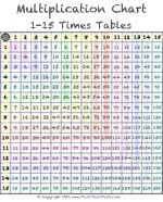 Pin By Tawny Campbell On Byui Pathways Helps Multiplication Chart Multiplication Maths Times Tables