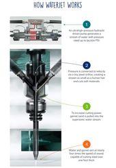 Waterjet University Pumps