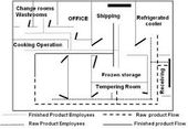 Image Result For Haccp Kitchen Layout Kitchen Layout Layout Wine And Dine