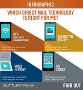 Learn about direct mail technologies and determine which is best for your message and audience in this handy side-by-side comparison infographic. #dir…