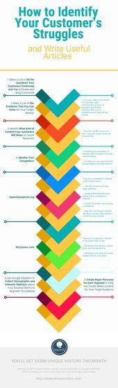 ¿Cuáles son las 6 formas de identificar y abordar las luchas de sus clientes? #infographic   – Business tools and strategies