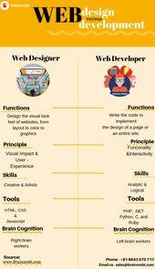 Web Design vs Web Development  – Web Design – Portfolio