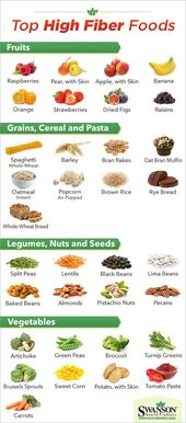Highest Fiber Food Charts For Weight Loss & Good Health 1