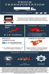 Truck Transportation Global Market Research Companies Transportation Industry Trucks