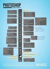 Illustrator Shortcuts  Illustrator Dicas Printable shortcut sheet for Adobe Photoshop | Adobe Education...