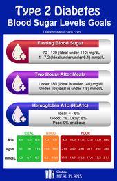 Pin On Diabetic Info