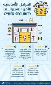 انفوجرافيك الامن السيبراني بحث Google Cyber Security Winter Decor Phone Wallpaper