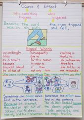 Language Arts Anchor Charts – there are a whole lot of nice ones right here!