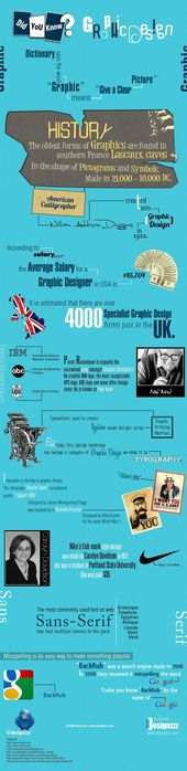 History of #graphic #design #infographic #malwarevirus #History infography