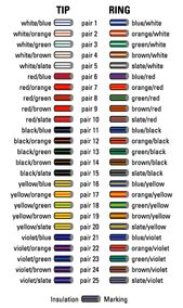 Multi Pair Cable Color Code Images Frompo Color Coding Coding Color