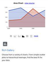 Google Charts In Wordpress In 2020 Chart Data Visualization Scatter Plot