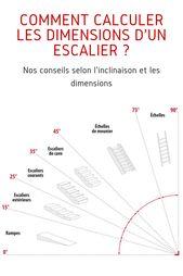 Remark calculer les dimensions d'un escalier ?