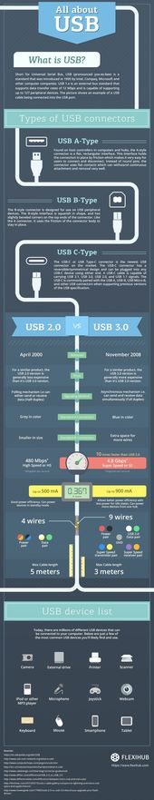 Everything You Wanted to Know About USBs – Infographic