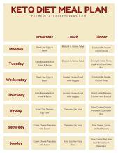 Verwenden Sie diesen druckbaren Keto-Diät-Ernährungsplan, um den Einstieg in die ketogene …