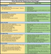 The 5E Instructional Model – Why you should be using in your  classroom | Nitty Gritty Science