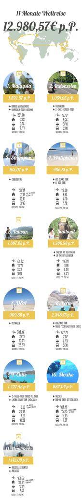 Was kostet 1 Jahr Weltreise • Unsere Kosten im Detail mit Planungshilfe!