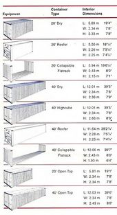 33 Reefer Container Ideas Reefer Container Container Shipping Container