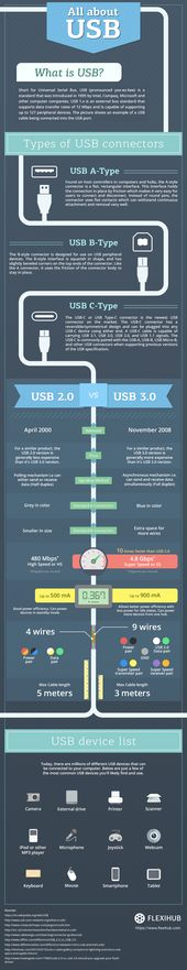 You Need To Know About Usb #infographic