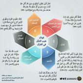 فوائد ضرب المثل في القرآن الكريم Pie Chart Chart Diagram
