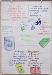 Anchor Charts with Free Supplies