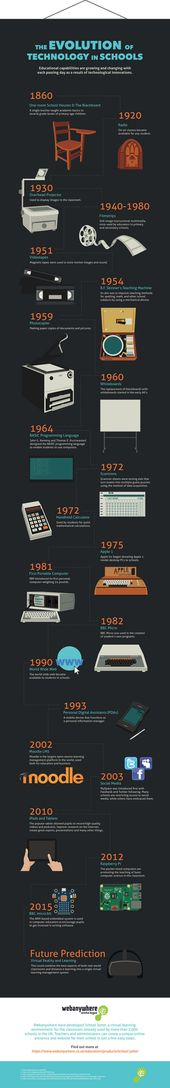 A Brief History of the Evolution of Classroom Technology [#Infographic]