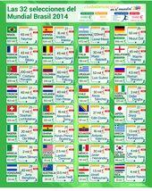 Las 32 selecciones del Mundial Brasil 2014 – Costo del Equipo