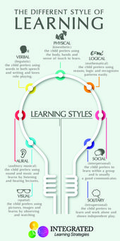 "Learning Styles: Why ""One Size Fits All"" Doesn't Work – Integrated Learning Strategies"