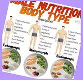 Good Clean Foods For Gaining Lean Muscle Mass | Ectomorph Training Tips | Mesomorph women die…