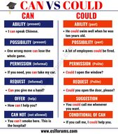 CAN vs COULD!? Have you learnt the distinction between these two modal verbs ~ COULD …