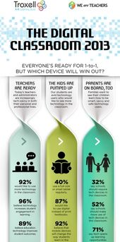 The Digital Classroom 2013 Infographic – e-Learning Infographics