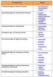 Educational Chomrbook Apps for Teachers and Students