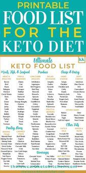 Die ultimative Keto-Lebensmittelliste zum Ausdrucken