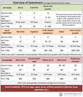 Guía completa de edulcorantes en una dieta cetogénica baja en carbohidratos