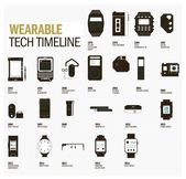 The idea of wearable technology is nothing new and can be traced back to the 19th century.