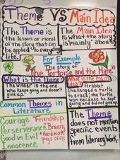 Finest Anchor Charts to Train ELA