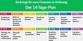 Der 14-Tage-Plan: So bringt ihr eure Finanzen in Ordnung
