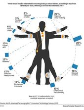 Forrester's Wearable Technology Man