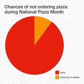 """Pizza Hut 🍕 auf Instagram: """"Kann man einen Monat lang jeden Tag Pizza essen? Fragen …"""
