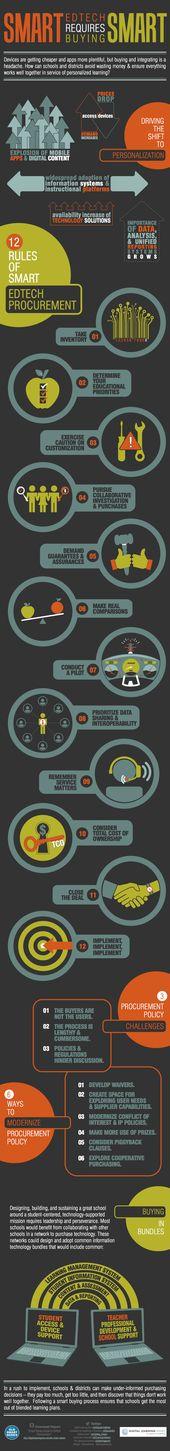 Infographic: Smart EdTech Requires Buying Smart – Getting Smart by Carri Schneider – DigLN, eddata, EdTech, infographic, procurement