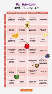 Ketogener Ernährungsplan zum Abnehmen