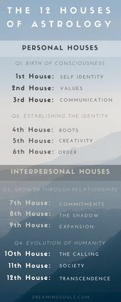 The Meaning of Houses in Astrology by Kiriko Kikuc… – #Astrology #career #Hous…