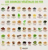 54 aliments qui vous prouveront que la viande n'est pas la seule supply de fer